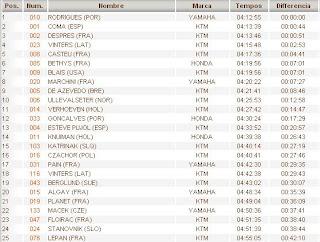 Dakar Classificação