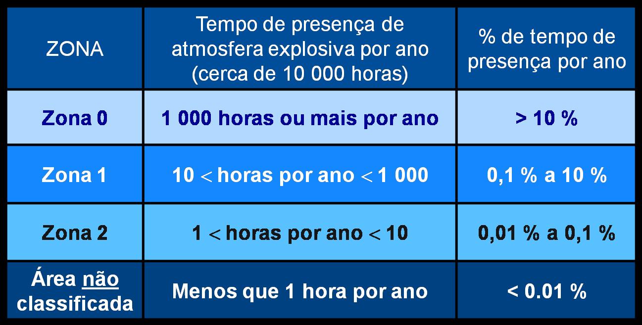 Estatísticas de freqüência de presença de mistura explosiva para classificação de Zonas. API RP 505