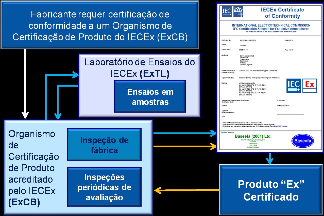"""IECEx - Certificação de Equipamentos """"Ex"""""""