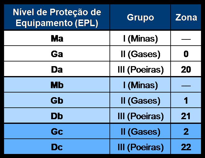 """Seleção de 'EPL' de acordo com a Zona do local da instalação M/G/D. Metodologia """"tradicional""""."""