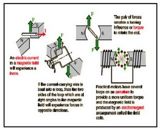 Bab 2 diagram listrik industri tugas besar elin prinsip dasar kerja motor listrik ccuart Choice Image