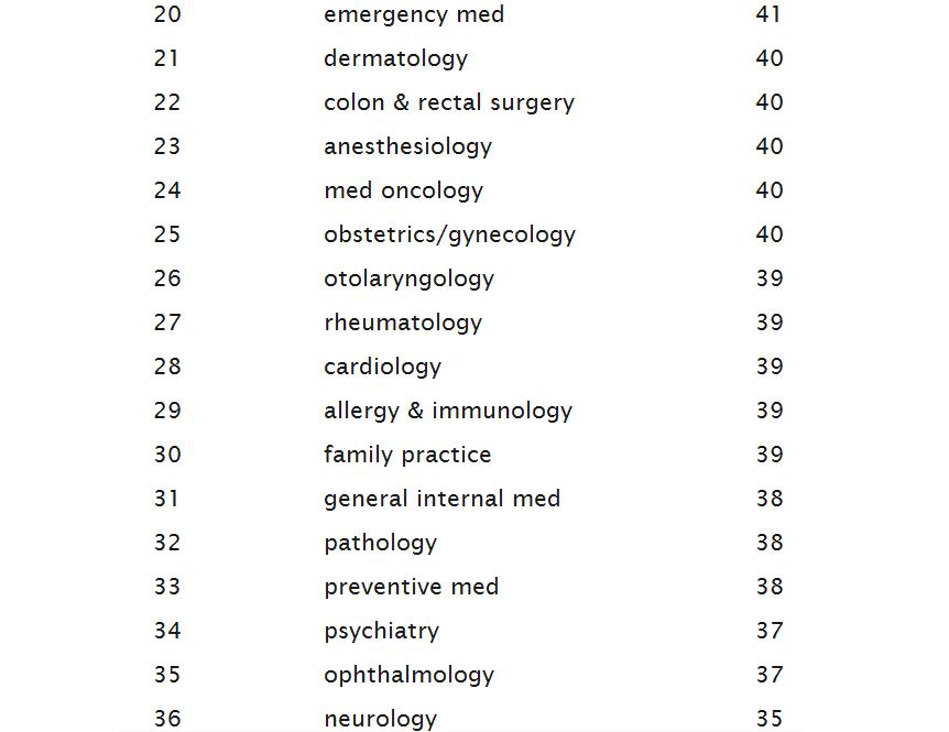 And there it is, emergency medicine scores at 20, with only 4 points