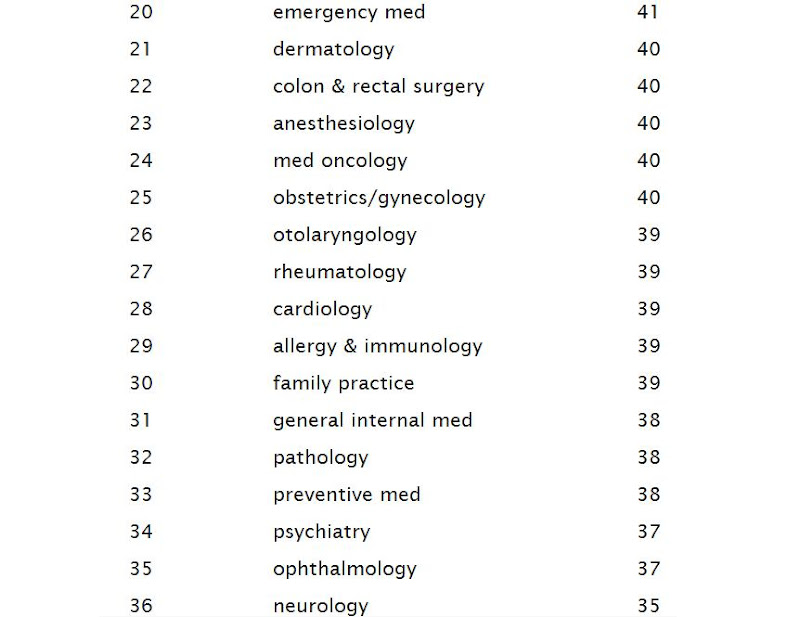 And there it is, emergency medicine scores at 20, with only 4 points  title=