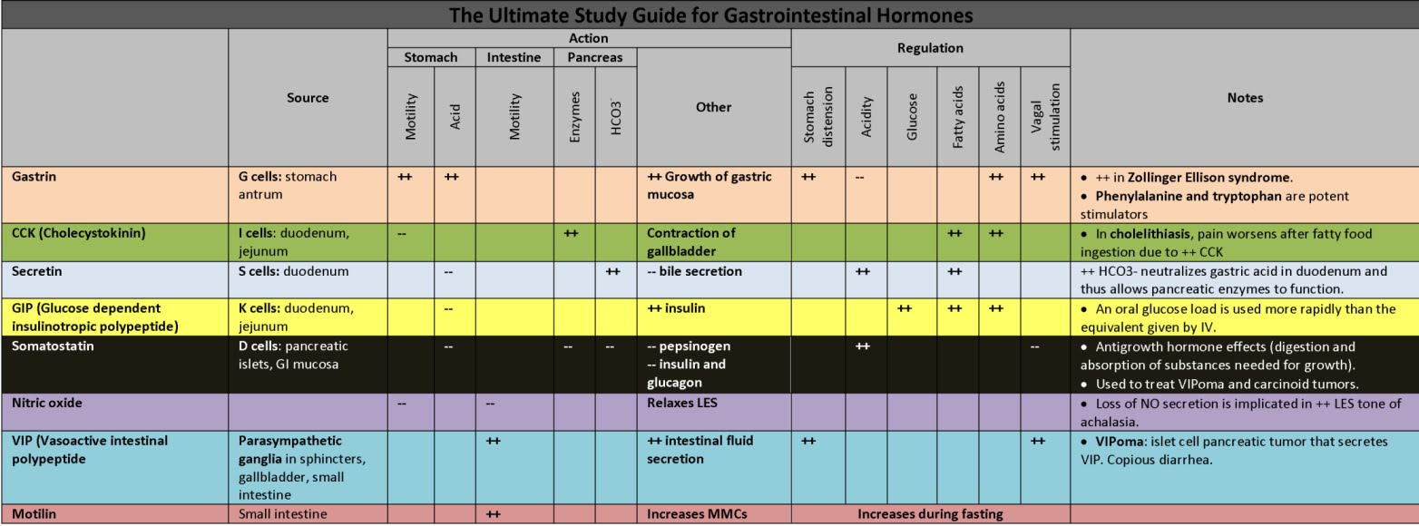 A lot of people struggle with GI hormones during their Physiology course or  during USMLE Step 1 Preparation. Hopefully this will help. 216af0dca0cee