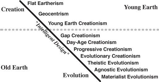 creation versus evolution essay creation versus evolution essay bank  creation versus evolution essay creation versus evolution essay research paper  vs essay paper vs futility poem