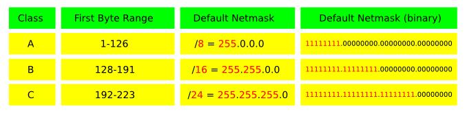 subnet mask calculation formula pdf