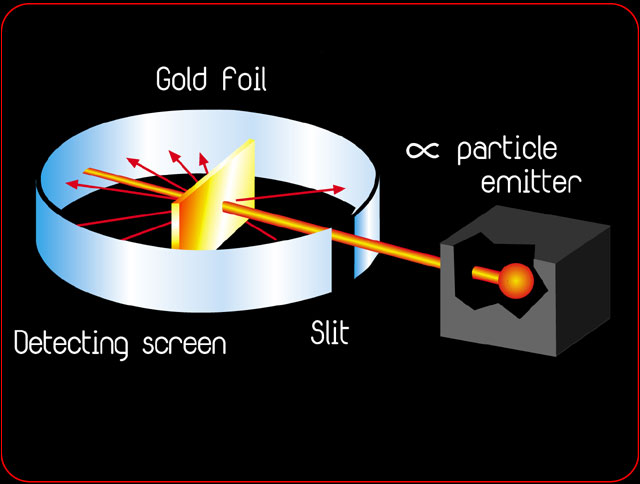Christina S Chemistry Blog Rutherford S Gold Foil Experiment
