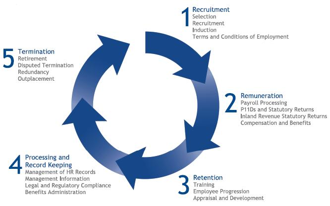 hr life cycle process Recruitment (hiring) is a core function of human resource managementit is the first step of appointment recruitment refers to the overall process of attracting, shortlisting, selecting and appointing suitable candidates for jobs (either permanent or temporary) within an organization.