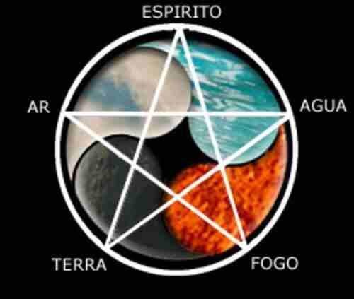 Ritual Menor do Pentagrama Pentagrama