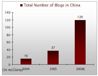 numero dei blog in Cina 2005-2006