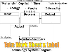 System Diagram for Technology