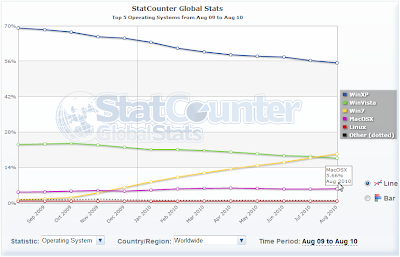 MacOS marketshare