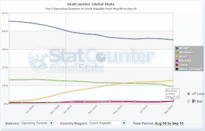 MacOS statistika