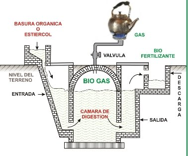 Biodigestores y energiaalternativaparaurantia, Click en imagen  para enlace...