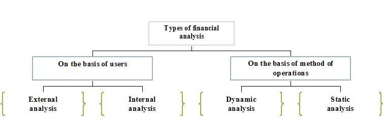 Management Accounting Types And Methods Of Financial Analysis