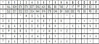 Computer organization and architecture ascii codes for Complete ascii table 0 255