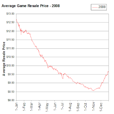Average Video Game Prices During 2008