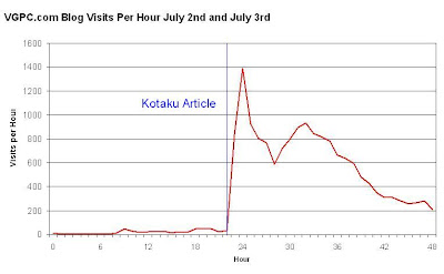Blog Traffic After Kotaku Article