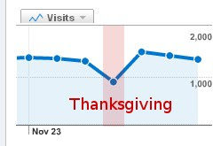 Thanksgiving Website Traffic Chart