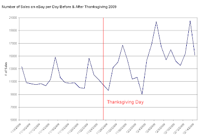 Game Sales on Ebay After Thanksgiving