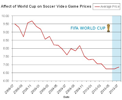 World Cup Affect on Soccer Game Prices