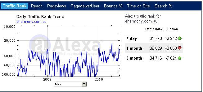 traffic for dating sites Blogging is essential if you want to drive high quality, targeted traffic to your dating website all you need to invest is time and it's a great way to increase the visibility of your dating site each time you publish a new blog post that contains relatable and relevant content, you increase your page rank, as search.