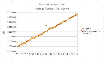 Tiempos de ejecución -46 valores-