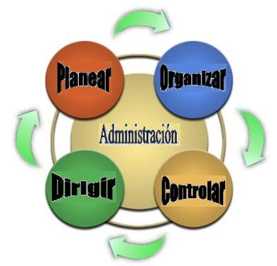 Formaci n permanente mi concepto de administraci n for Concepto de tecnicas de oficina
