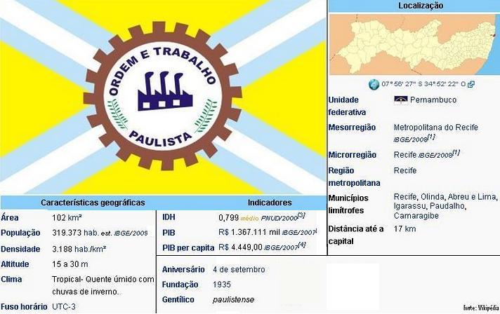 Município do Paulista - PE