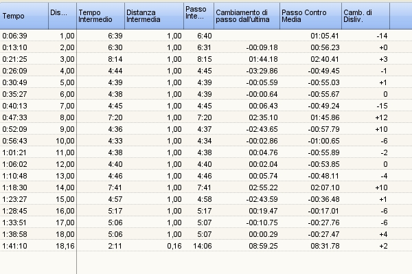 Ciro il mondo delle multidiscipline agosto 2010 - Tavole numeriche fino a 5000 ...