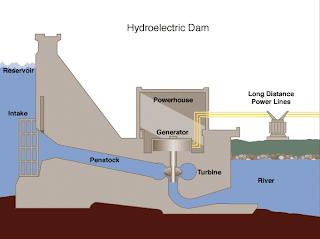 http://3.bp.blogspot.com/_DxtdQklBKwc/SZf1wj171jI/AAAAAAAAAA4/shKuAPVNzwM/s320/Hydroelectric_dam.png