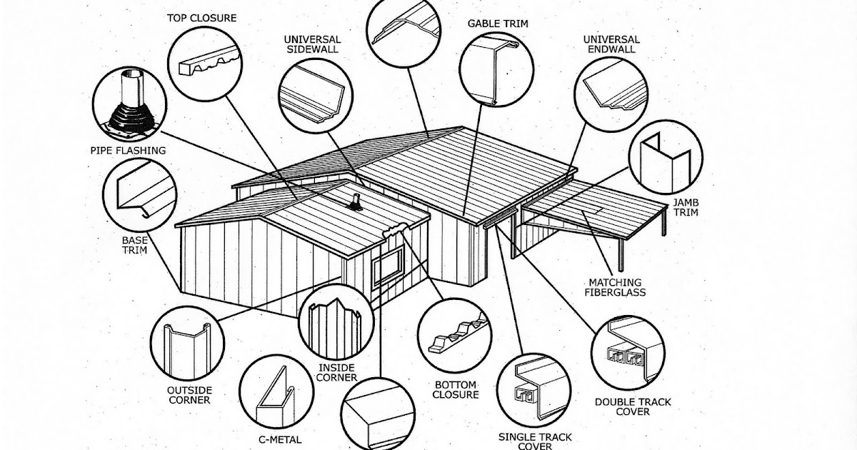 I love metal roofs common metal roof flashing terms for Roof parts glossary