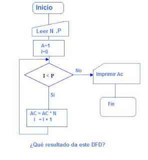 Introduccin a la programacin diagramas de flujo en matemticas ciencias de la computacin y disciplinas relacionadas un algoritmo del latn dixit algorithmus y ste a su vez del matemtico persa al ccuart Gallery