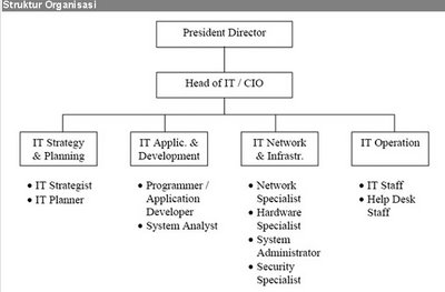 pada struktur organisasi bank tersebut jenis organisasi yang digunakan
