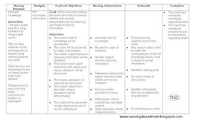 NCP - Nursing Care Plans