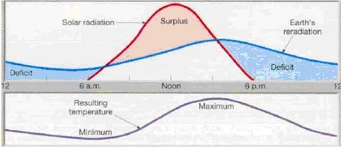 magnitud de la variacin diaria de temperatura
