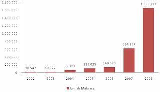 Jumlah Malware