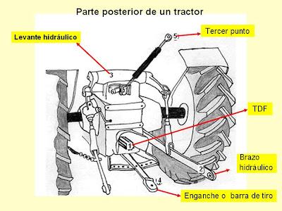 Partes del sistema hidraulico del tractor