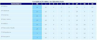 Campeonato Pernambucano Série A2: Dados Gerais
