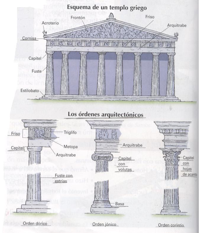 Lisias y eufileto repaso de la arquitectura griega for Arquitectura de grecia