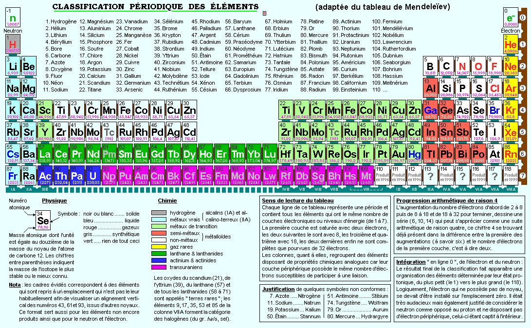 Classification périodique complète
