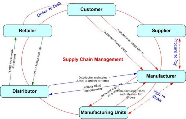 software requirement specifications on supply chain management Peoplesoft enterprise supply chain management hardware and software requirements supplement for peoplesoft peopletools 848.