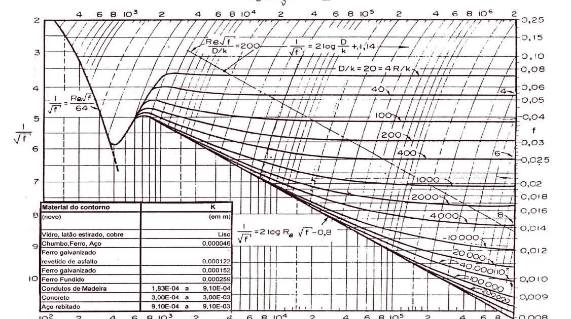 Engenharia de produo mecnica universidade paulista alphaville engenharia de produo mecnica universidade paulista alphaville diagrama de moody rouse ccuart Image collections