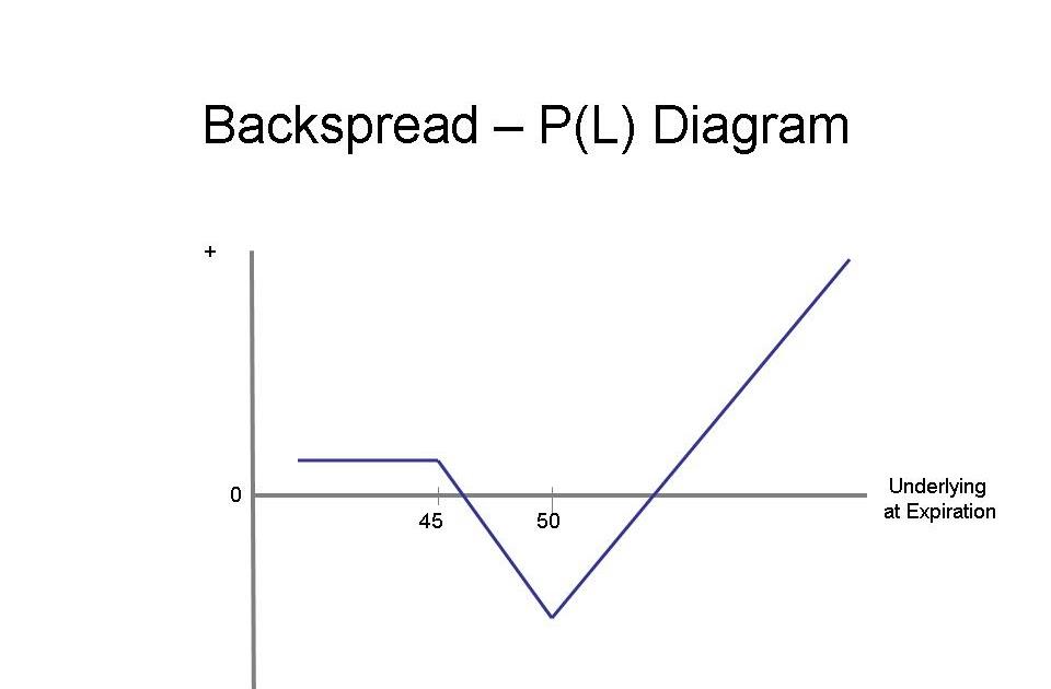 Backspread option trade