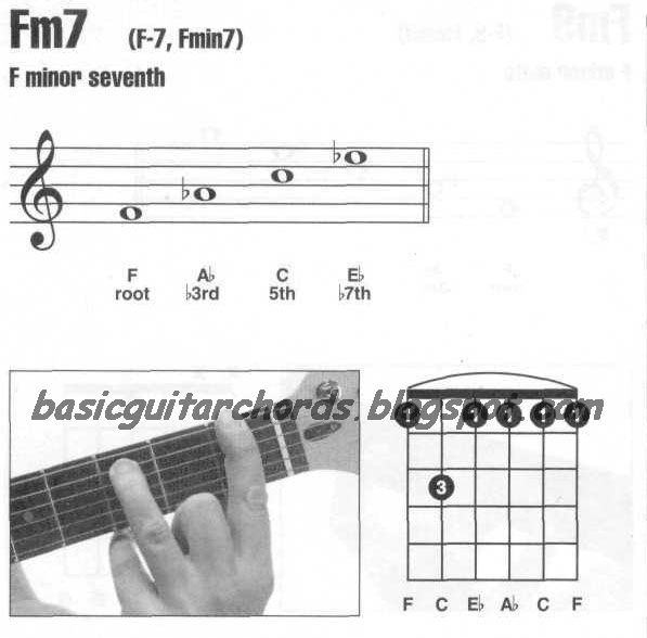 Am chord for guitar