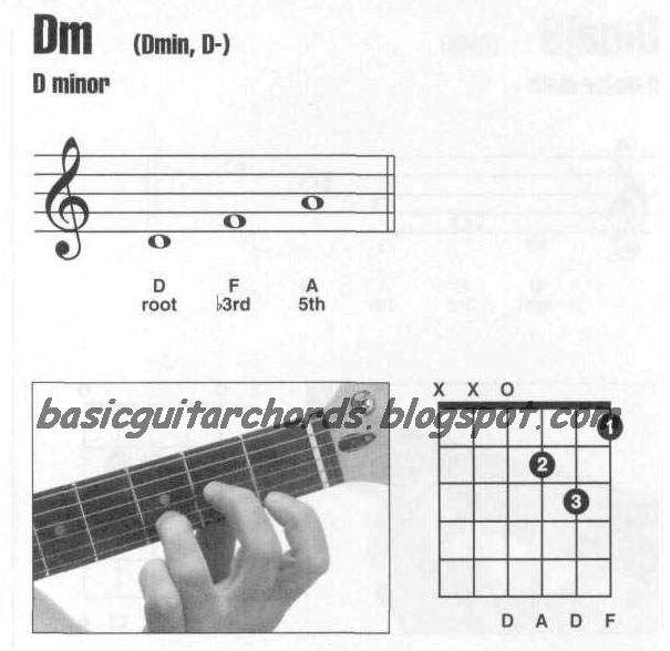 Basic Guitar Chords: Guitar Chords D minor--Dm Guitar Chord