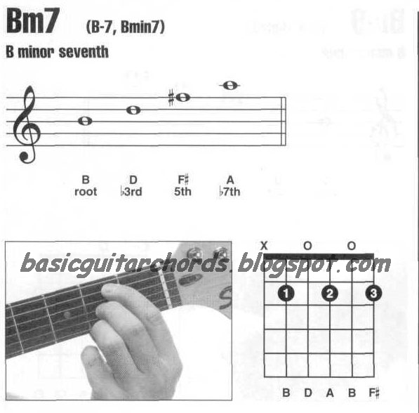 Basic Guitar Chords: Minor 7th--Bm7 Guitar Chord