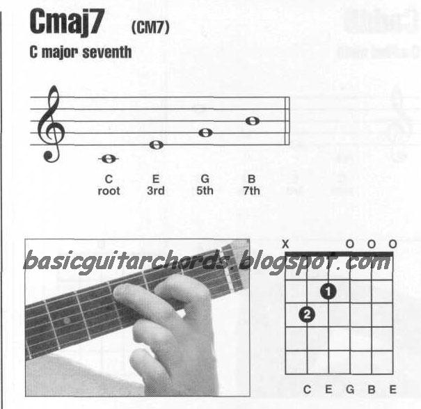 Cmaj7 Chord Guitar: Basic Guitar Chords: Major 7th Chords--Cmaj7 Guitar Chord