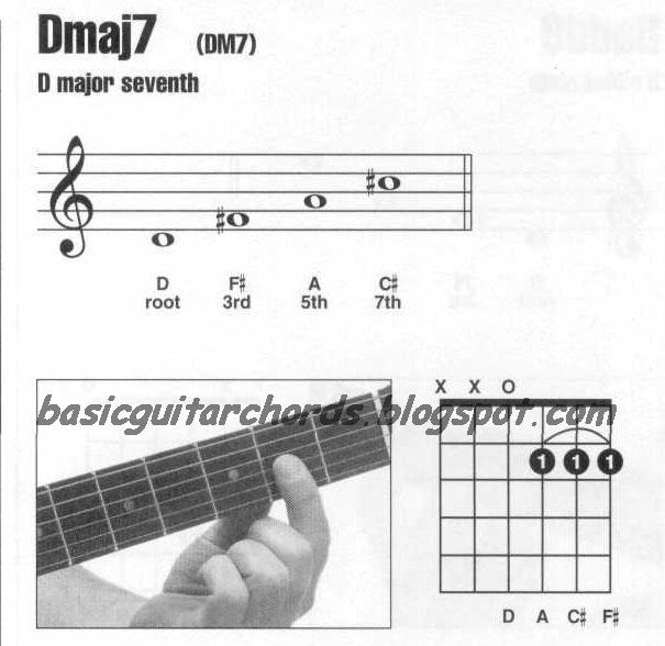 Basic Guitar Chords Major 7th Chords Dmaj7 Guitar Chord