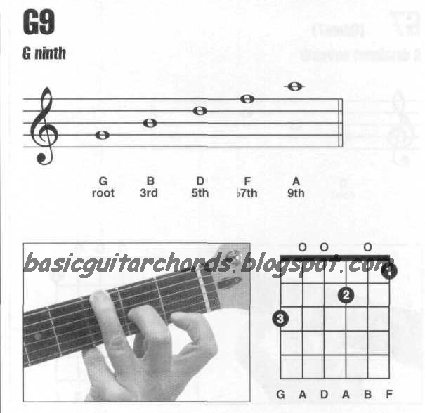 Basic Guitar Chords 9th Chords G9 Guitar Chord